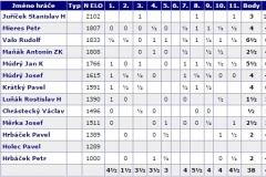 Statistiky hráčů - šachy A