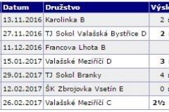 Výsledky RS 2016 - 2017