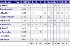 statistiky hráči b týmu