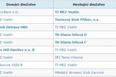 zápasy tenis